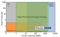 不断发展的能源网格要求高能量存储