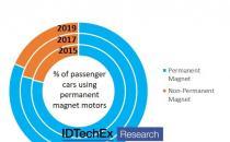 IDTechEx解释了电动汽车如何消除稀土