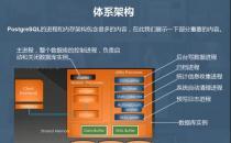 EngineYard和其他公司的支持下提供了自己的PostgresPlus云数据库